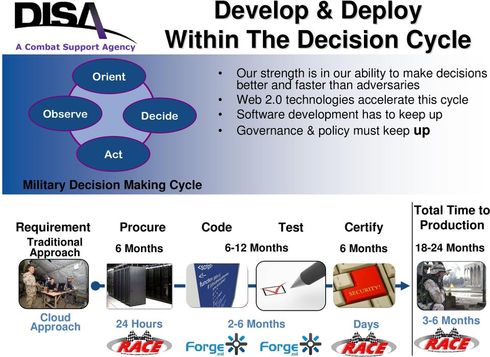 0 technologies accelerate this cycle Software development has to keep up Governance & policy must keep up Act Military
