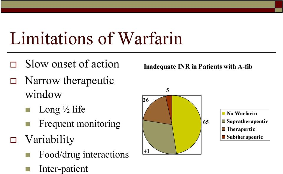 interactions Inter-patient Inadequate INR in Patients with