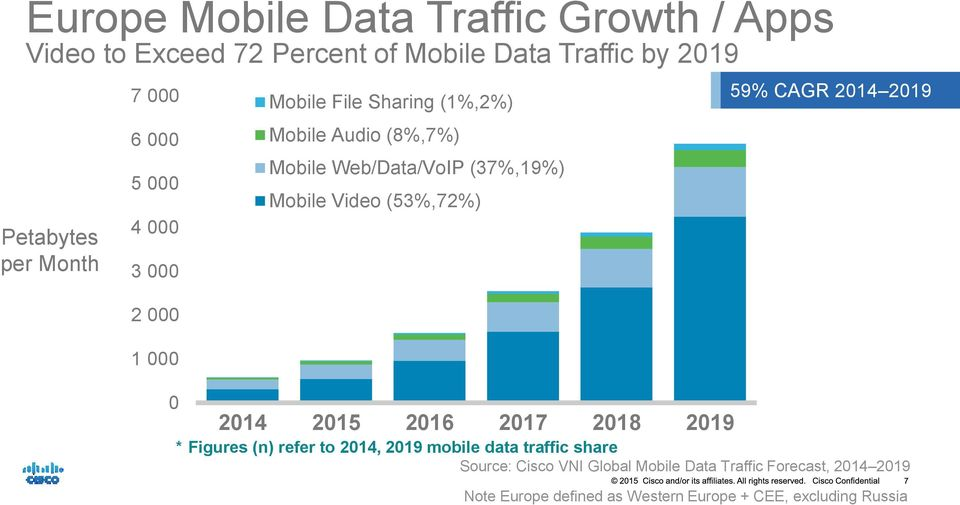 Web/Data/VoIP (37%,19%) Mobile Video (53%,72%) 59% CAGR 2014 2019 * Figures (n) refer to 2014, 2019 mobile data