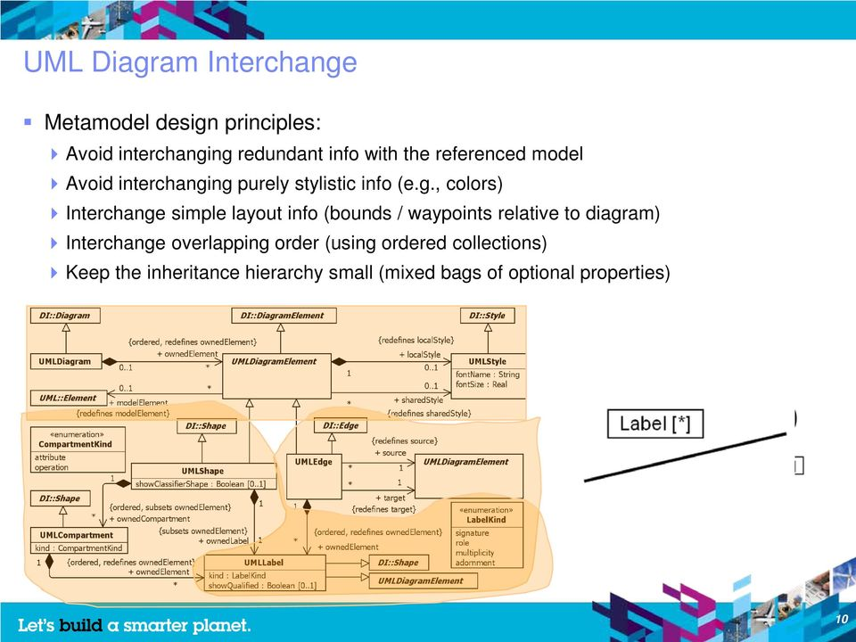 ng purely stylistic info (e.g., colors) Interchange simple layout info (bounds / waypoints