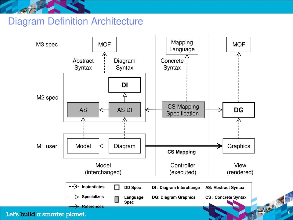 Graphics Model (interchanged) Controller (executed) View (rendered) Instantiates DD Spec DI : Diagram