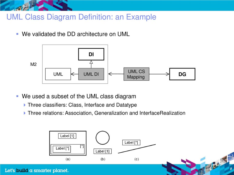 subset of the UML class diagram Three classifiers: Class, Interface
