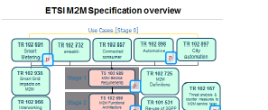 OneM2M relationship with selected other SDOs ETSI TC M2M Has finished M2M Release 1 Try to re-use as much as possible in onem2m 3GPP