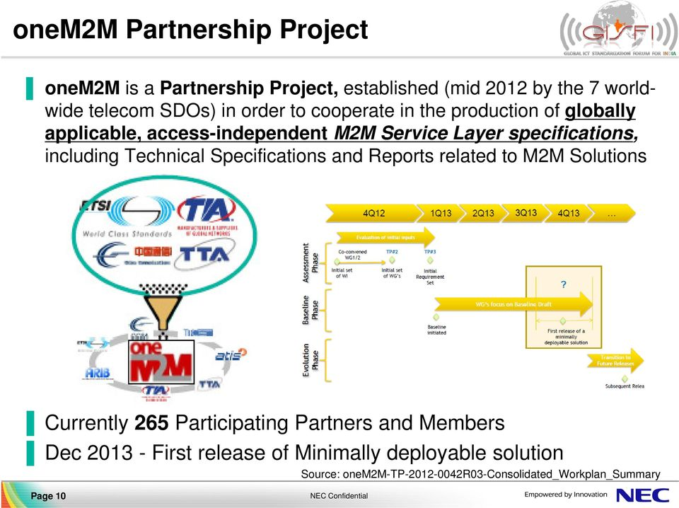 including Technical Specifications and Reports related to M2M Solutions Currently 265 Participating Partners and