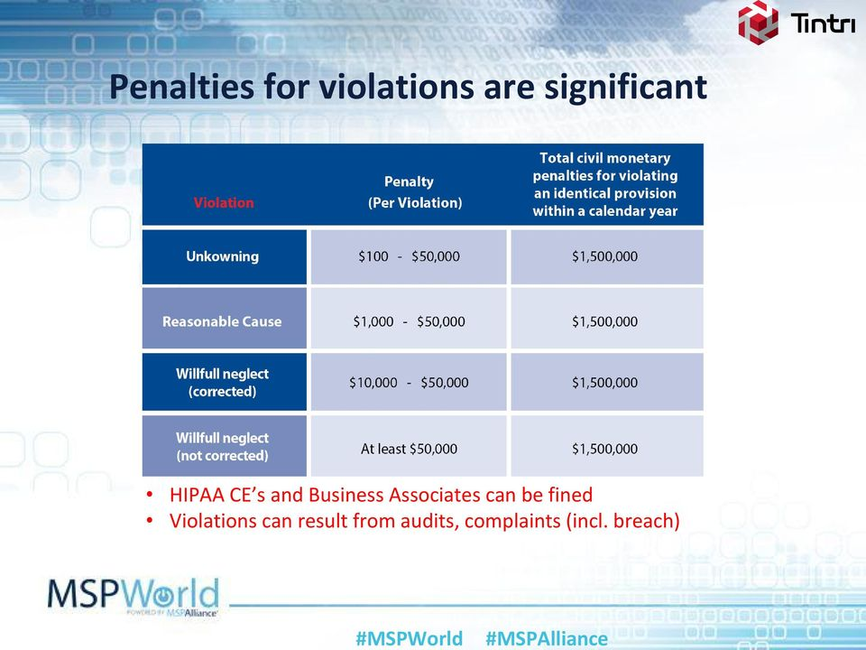 Associates can be fined Violations