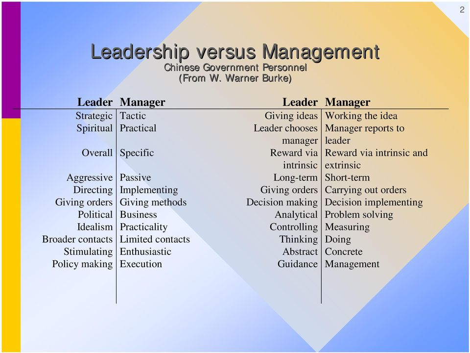 Idealism Practicality Broader contacts Limited contacts Stimulating Enthusiastic Policy making Execution Leader Manager Giving ideas Working the idea Leader chooses Manager