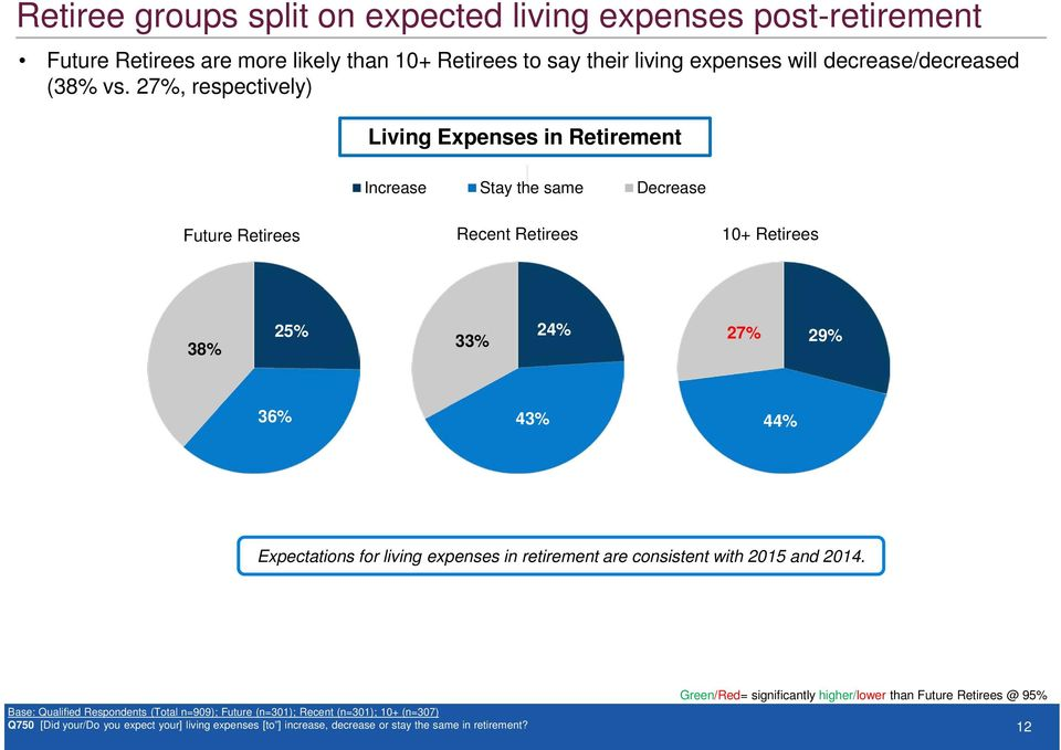for living expenses in retirement are consistent with 2015 and 2014.
