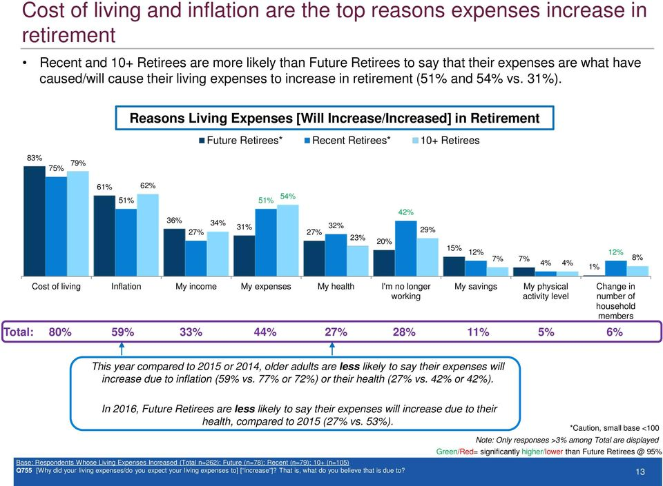Reasons Living Expenses [Will Increase/Increased] in Retirement Future Retirees* Recent Retirees* 83% 75% 79% 6 5 6 5 54% 36% 27% 34% 3 27% 3 23% 20% 4 29% 15% 1 7% 7% 4% 4% 1 8% Cost of living