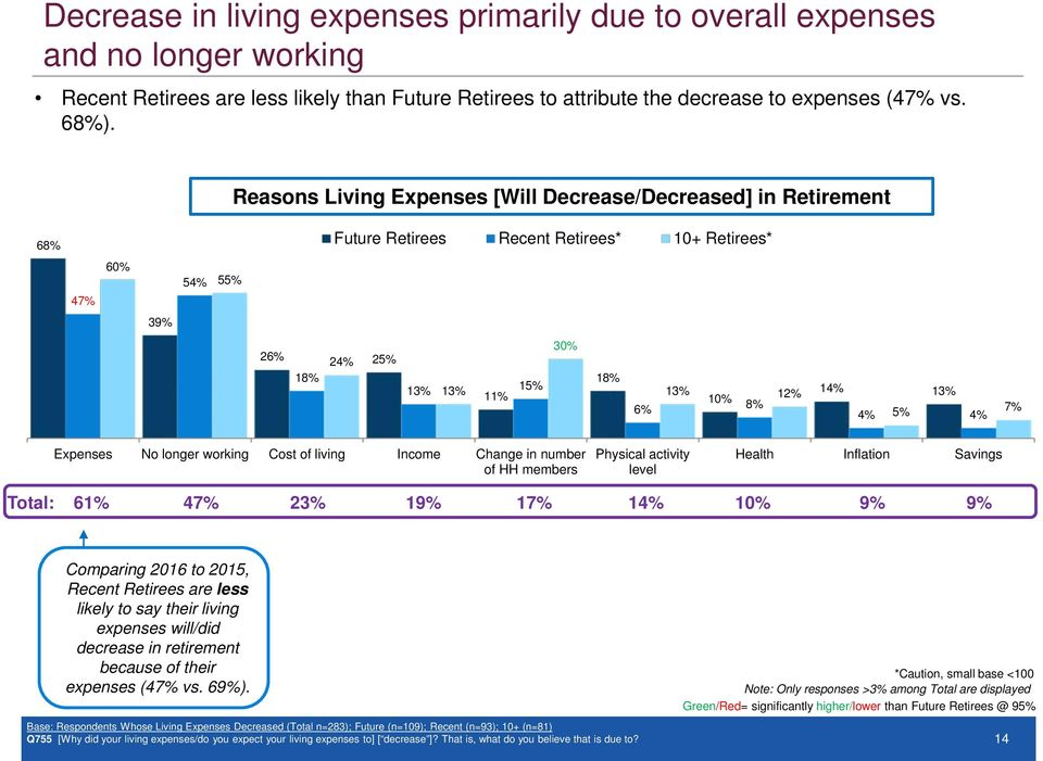 Expenses No longer working Cost of living Income Change in number of HH members Physical activity level Health Inflation Savings Total: 6 47% 23% 19% 17% 14% 10% 9% 9% Comparing 2016 to 2015, Recent