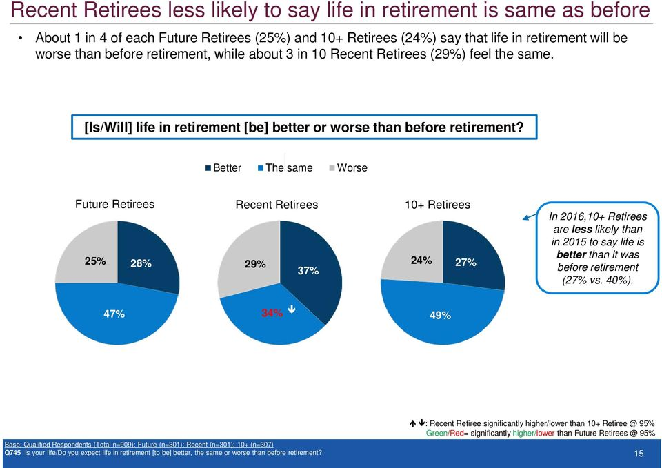 Better The same Worse Future Retirees 25% 28% Recent Retirees 29% 37% 24% 27% In 2016, are less likely than in 2015 to say life is better than it was before retirement (27% vs. 40%).