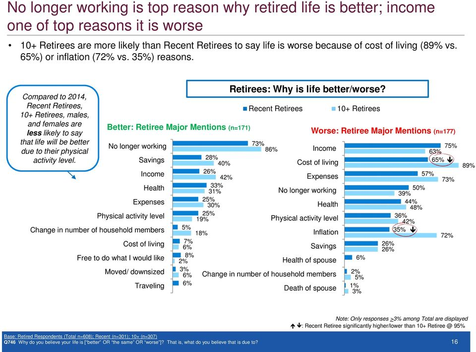 No longer working Savings Income Health Expenses Physical activity level Change in number of household members Better: Retiree Major Mentions (n=171) Cost of living Free to do what I would like