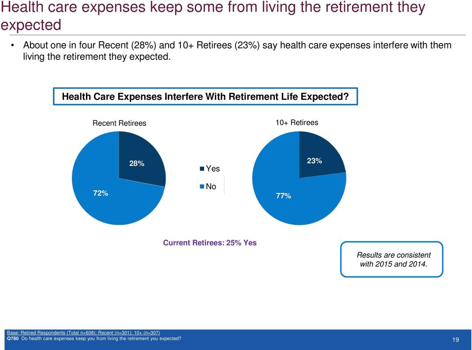 Recent Retirees 7 28% Yes No 77% 23% Current Retirees: 25% Yes Results are consistent with 2015 and 2014.