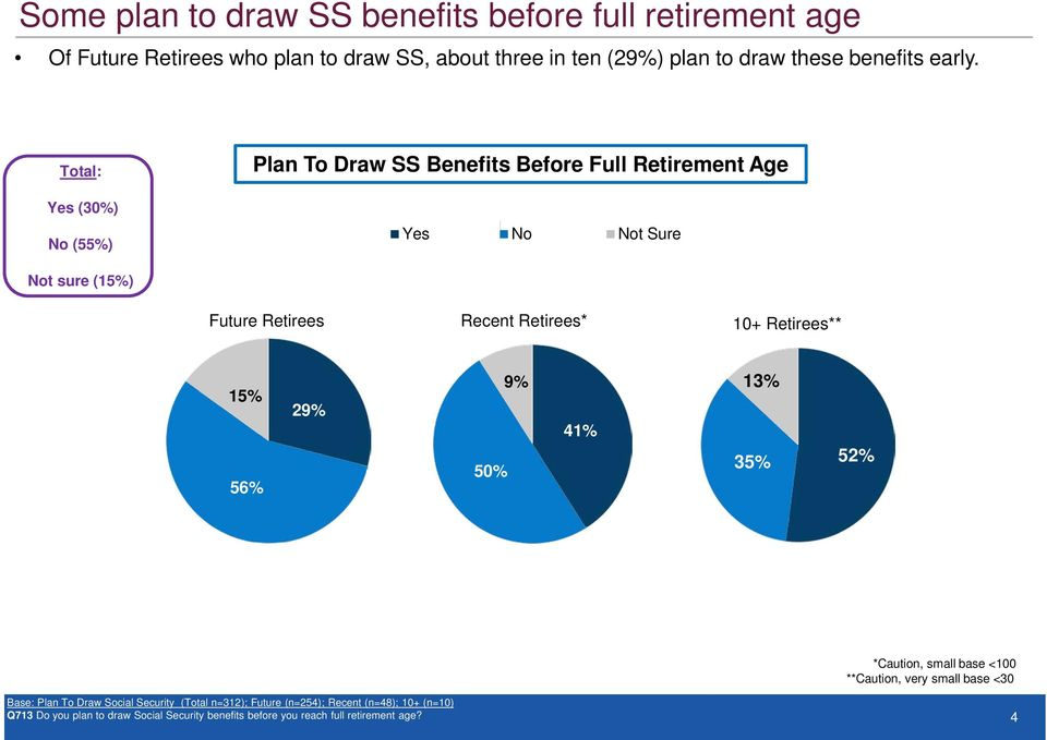 Total: Yes (30%) No (55%) Plan To Draw SS Benefits Before Full Retirement Age Yes No Not Sure Not sure (15%) Future Retirees Recent Retirees*