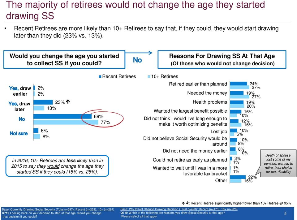 Reasons For Drawing SS At That Age (Of those who would not change decision) Recent Retirees draw earlier draw later 23% 13% 6% 8% 69% 77% In 2016, are less likely than in 2015 to say they would