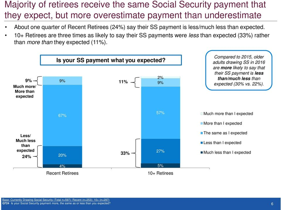 9% 9% 1 Much more/ More than expected 9% Compared to 2015, older adults drawing SS in 2016 are more likely to say that their SS payment is less than/much less than expected (30% vs. 2).