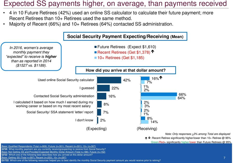 Social Security Payment Expecting/Receiving (Mean) In 2016, women s average monthly payment they expected to receive is higher than as reported in 2014 ($1527 vs. $1189).