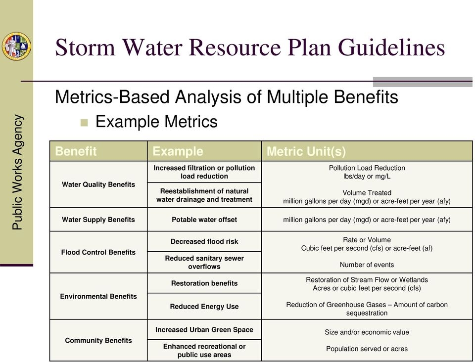 water offset million gallons per day (mgd) or acre-feet per year (afy) Flood Control Benefits Environmental Benefits Community Benefits Decreased flood risk Reduced sanitary sewer overflows