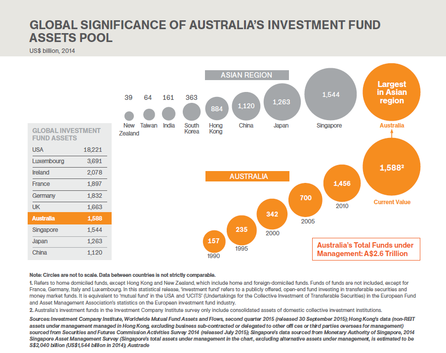 4. Calculating Australia s global ranking The rapid expansion in MFs assets has resulted in Australia having one of the world s largest investment pools.