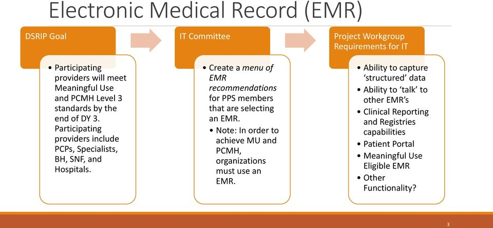 IT Committee Create a menu of EMR recommendations for PPS members that are selecting an EMR.
