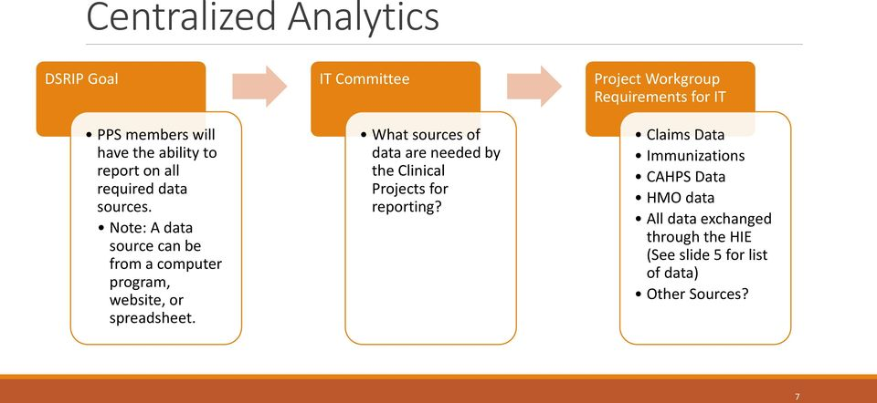 IT Committee What sources of data are needed by the Clinical Projects for reporting?