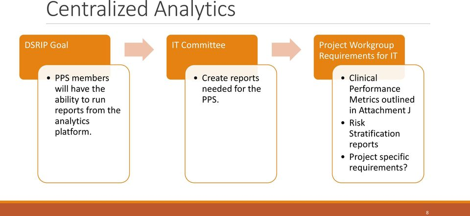 IT Committee Create reports needed for the PPS.