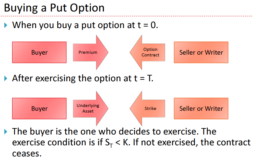 Basic Option Terminology The following definitions assume a call option from the buyer's point of view - Strike/Exercise Price: What the buyer will pay for the asset.