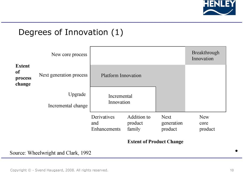 Incremental Innovation Derivatives and Enhancements Addition to product family Next