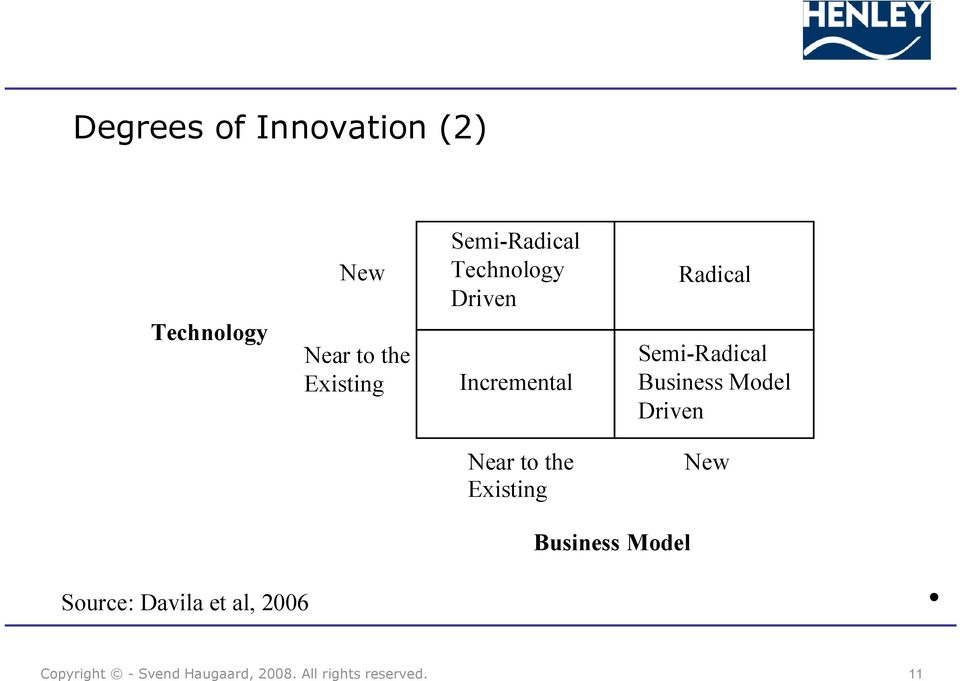 Radical Semi-Radical Business Model Driven Near to the