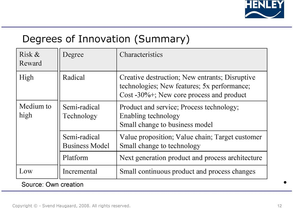 and product Product and service; Process technology; Enabling technology Small change to business model Value proposition; Value chain; Target