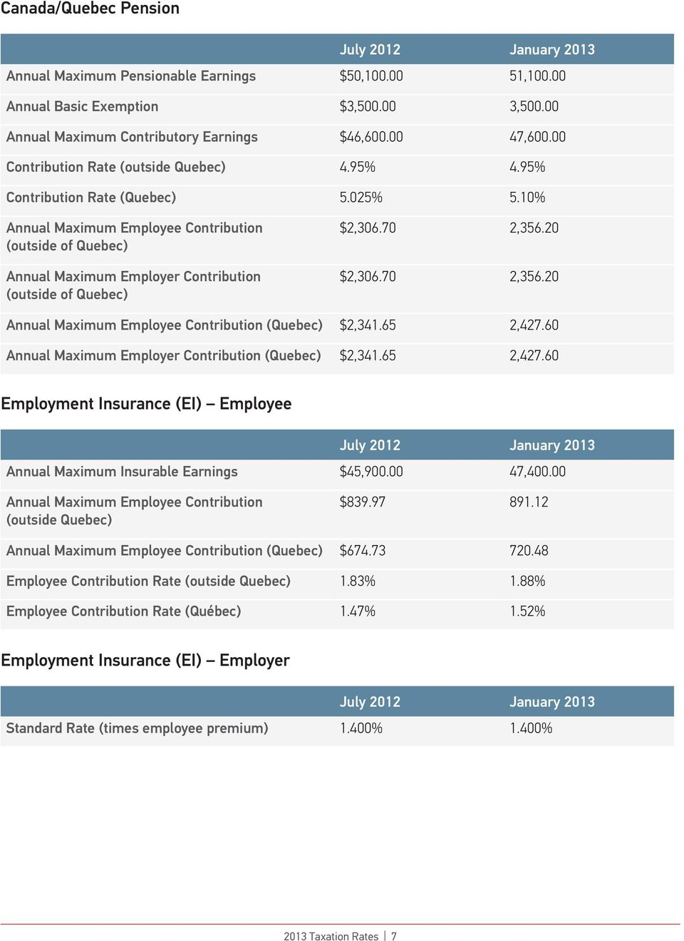 10% Annual Maximum Employee Contribution (outside of Quebec) Annual Maximum Employer Contribution (outside of Quebec) $2,306.70 2,356.20 $2,306.70 2,356.20 Annual Maximum Employee Contribution (Quebec) $2,341.