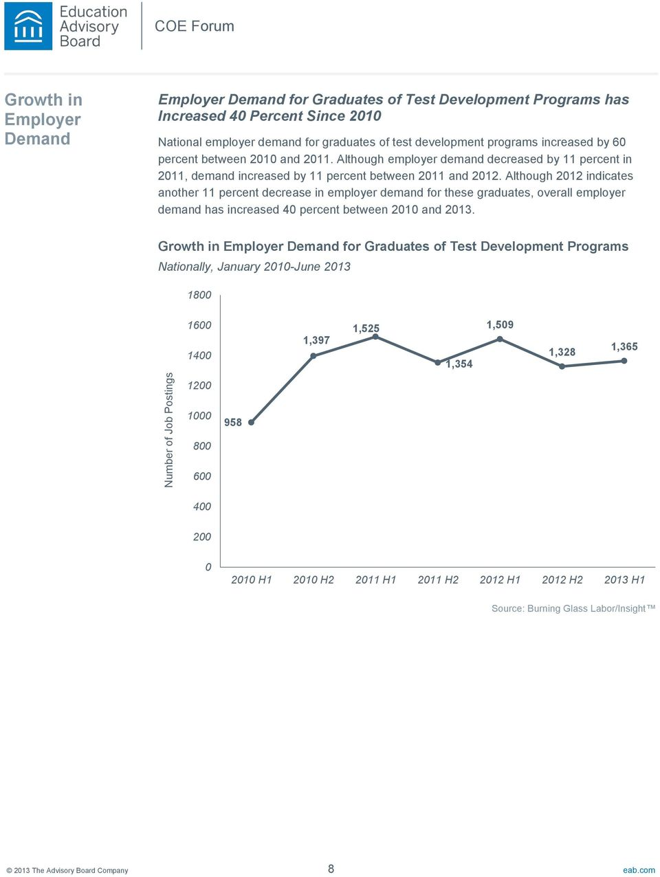 Although 20 indicates another 11 percent decrease in employer demand for these graduates, overall employer demand has increased 40 percent between 2010 and 2013.