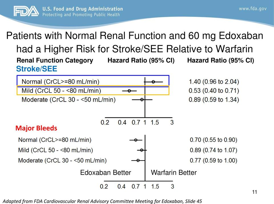 Edoxaban Better Warfarin Better Adapted Applicant: from CSR FDA U-120, Cardiovascular Table 11.