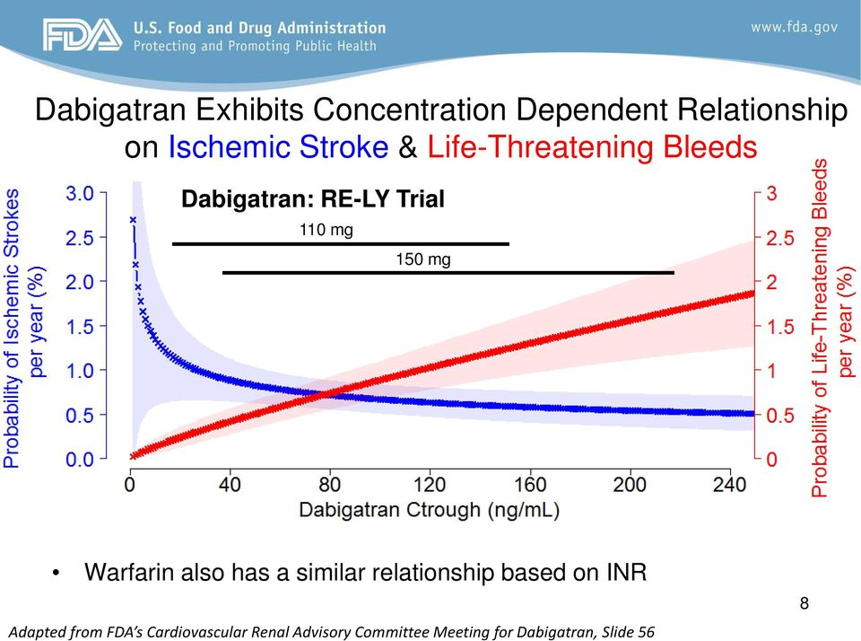 similar relationship based on INR Adapted http://www.accessdata.fda.