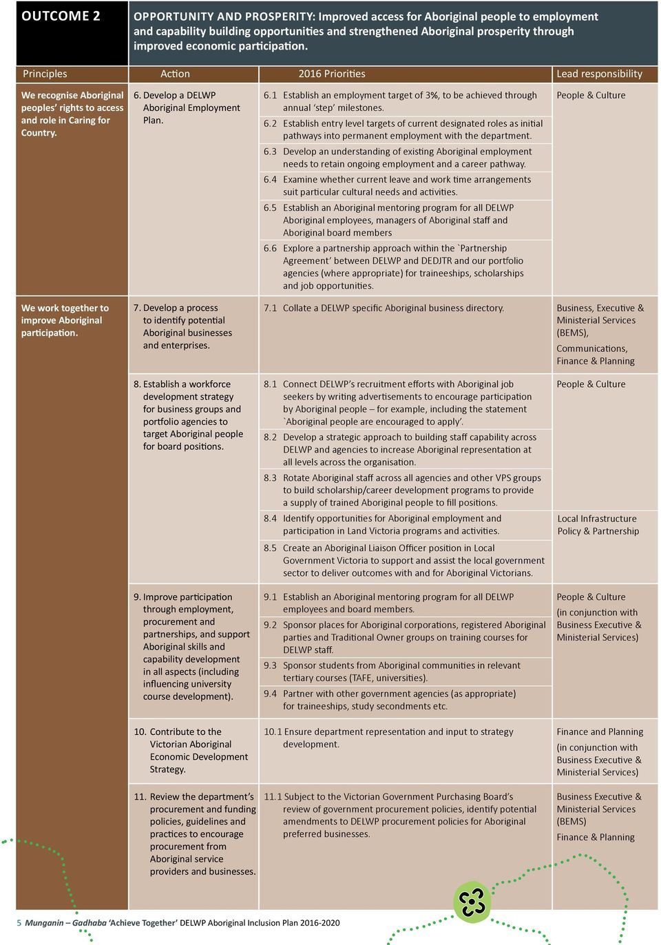 Develop a DELWP Aboriginal Employment Plan. 6.1 Establish an employment target of 3%, to be achieved through annual step milestones. 6.2 Establish entry level targets of current designated roles as initial pathways into permanent employment with the department.