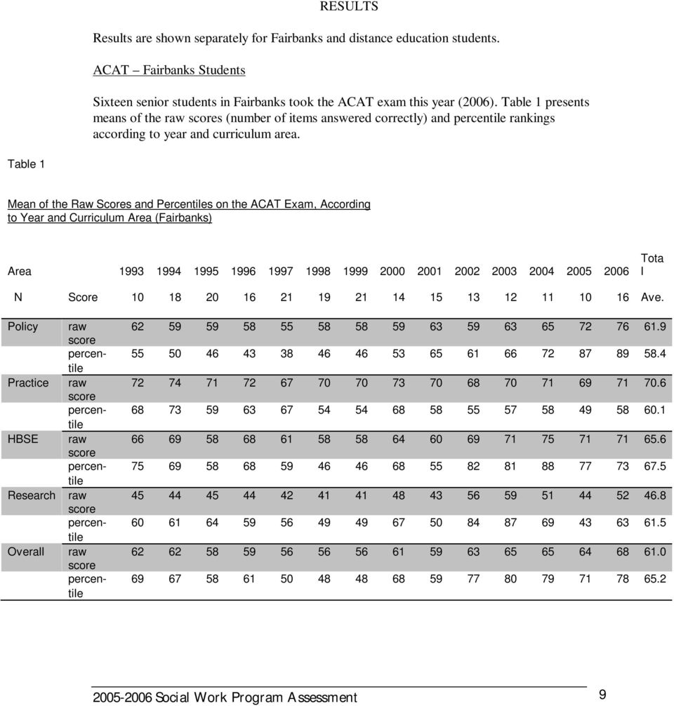 Table 1 Mean of the Raw Scores and Percentiles on the ACAT Exam, According to Year and Curriculum Area (Fairbanks) Area 1993 1994 1995 1996 1997 1998 1999 2000 2001 2002 2003 2004 2005 2006 Tota l N