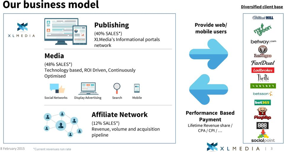 Networks Display Advertising Search Mobile Affiliate Network (12% SALES*) Revenue, volume and acquisition