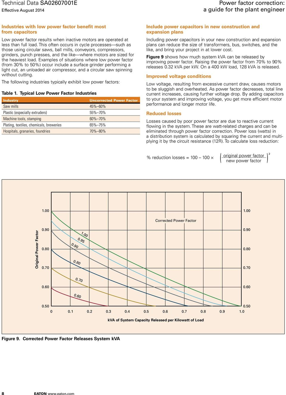 Power factor correction a guide for the plant engineer pdf for Power factor correction capacitors for motors