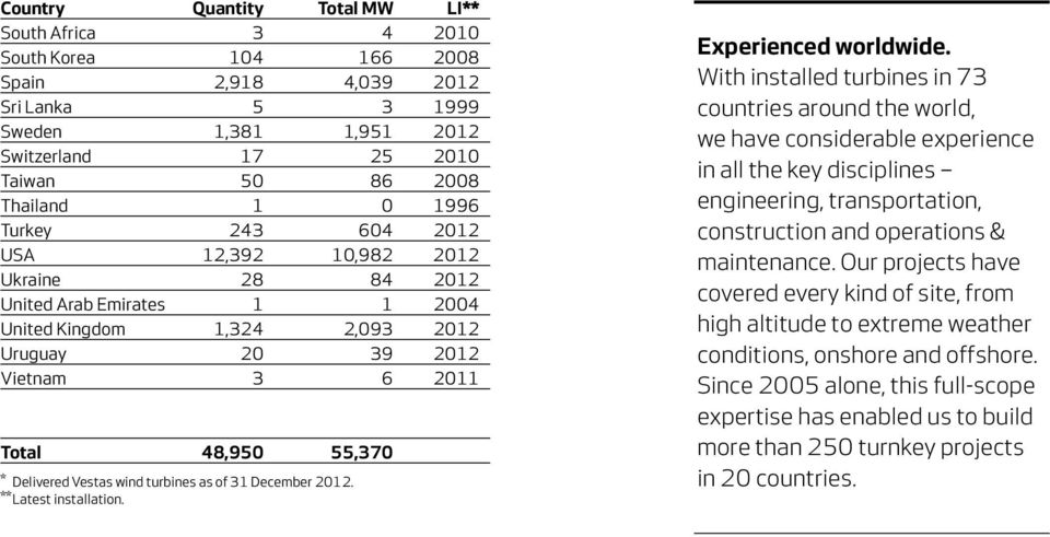 Vestas wind turbines as of 31 December 2012. ** Latest installation. Experienced worldwide.