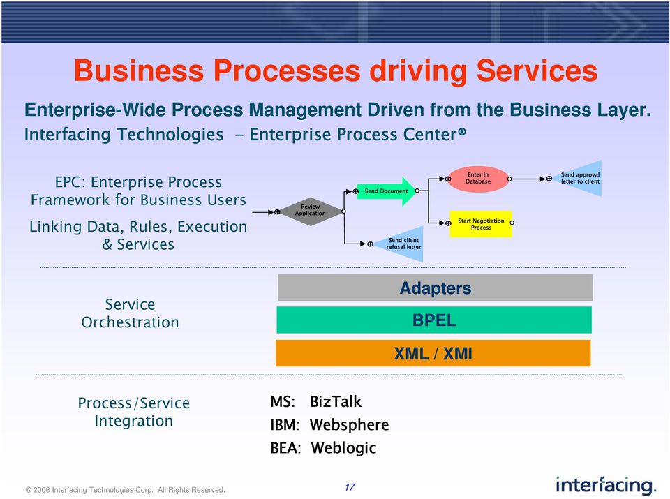 the role of bpm in the soa maturity model pdf