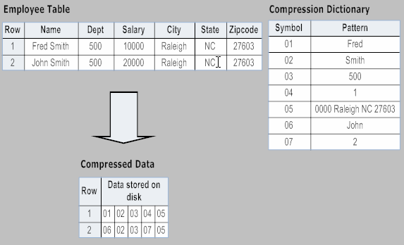 Figure 1 illustrates how row data in a table is converted into dictionary symbols. Figure 1 The IDS storage optimization of data in a table or fragment consists of four steps: 1.