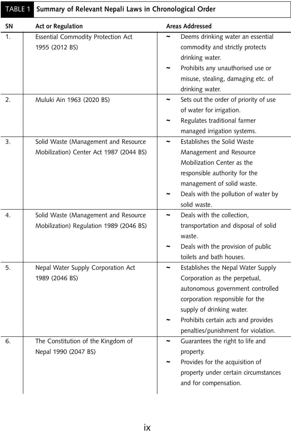 water laws in nepal Water resources rules, 2050 (1993) date of publication in nepal gazette 205051 in exercise of the power conferred by section 24 of the water resources act 2049, government of nepal has made the following rules chapter-1 preliminary 1 short title and commencement: (1) these rules may be called the water.