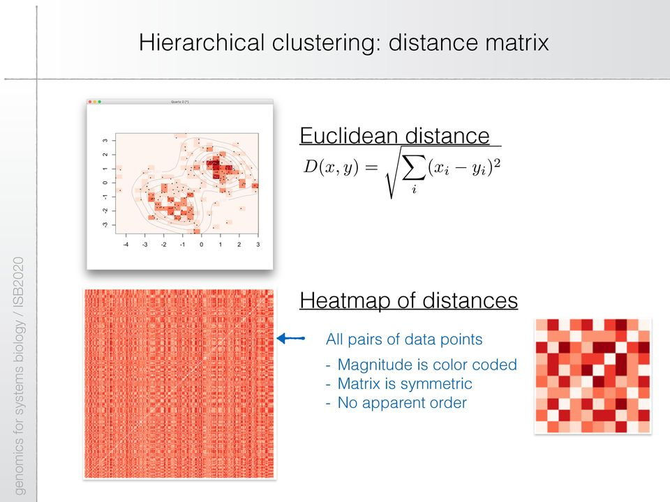 distances All pairs of data points - Magnitude is
