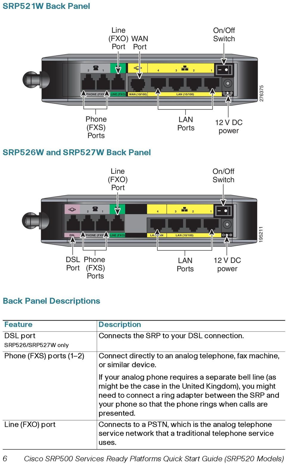 SRP526/SRP527W only Phone (FXS) ports (1 2) Line (FXO) port Description Connects the SRP to your DSL connection. Connect directly to an analog telephone, fax machine, or similar device.