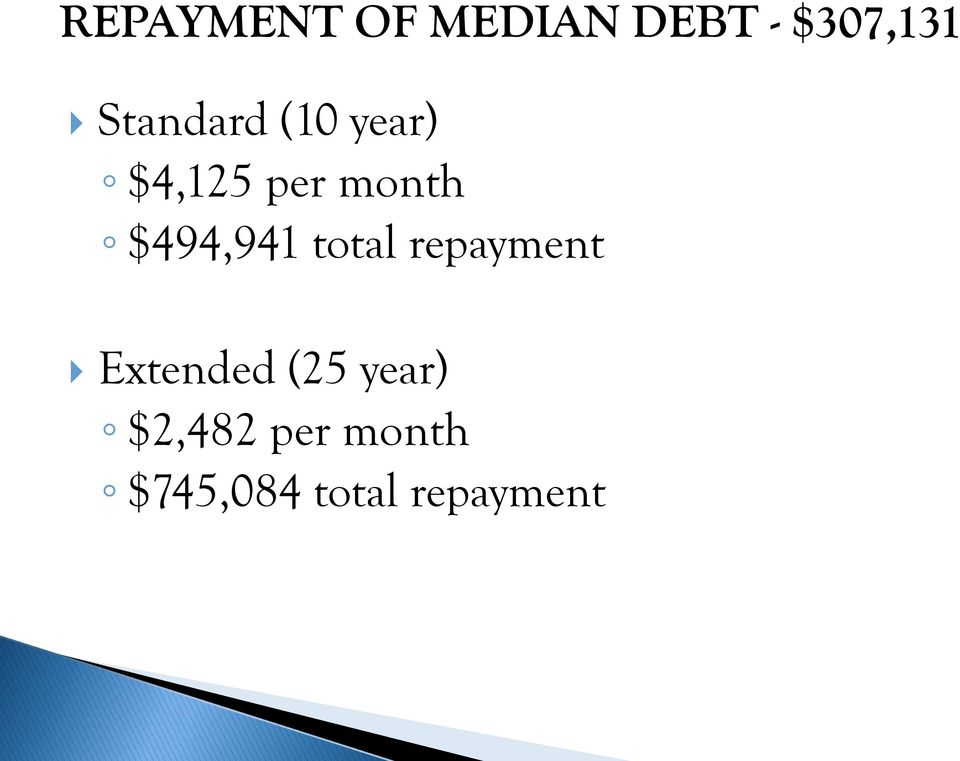 $494,941 total repayment Extended (25
