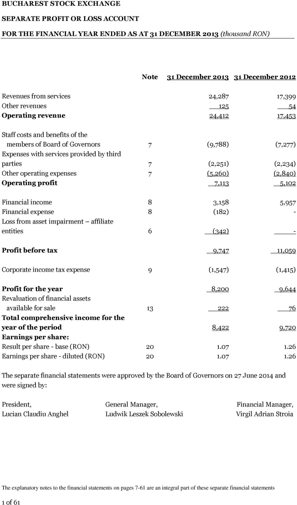 7,113 5,102 Financial income 8 3,158 5,957 Financial expense 8 (182) - Loss from asset impairment affiliate entities 6 (342) - Profit before tax 9,747 11,059 Corporate income tax expense 9 (1,547)