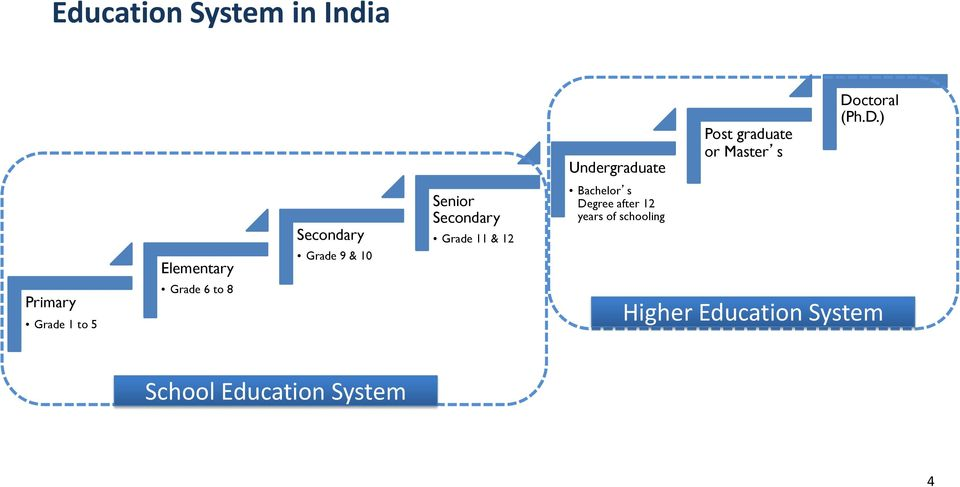 Grading System in India