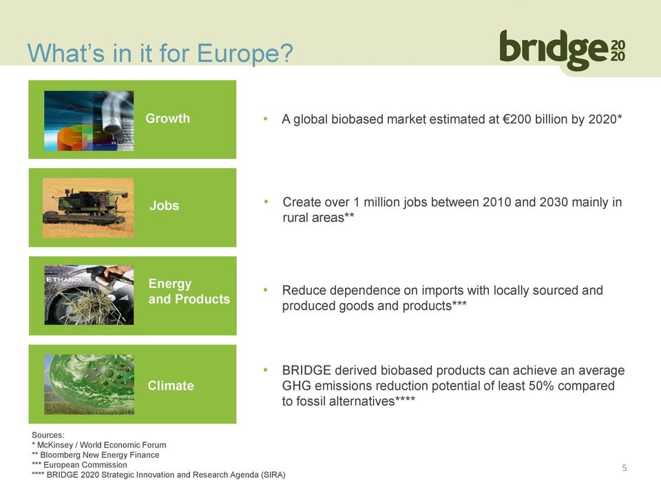and Products Energy security Reduce dependence on imports with locally sourced and produced goods and products*** Climate BRIDGE derived biobased