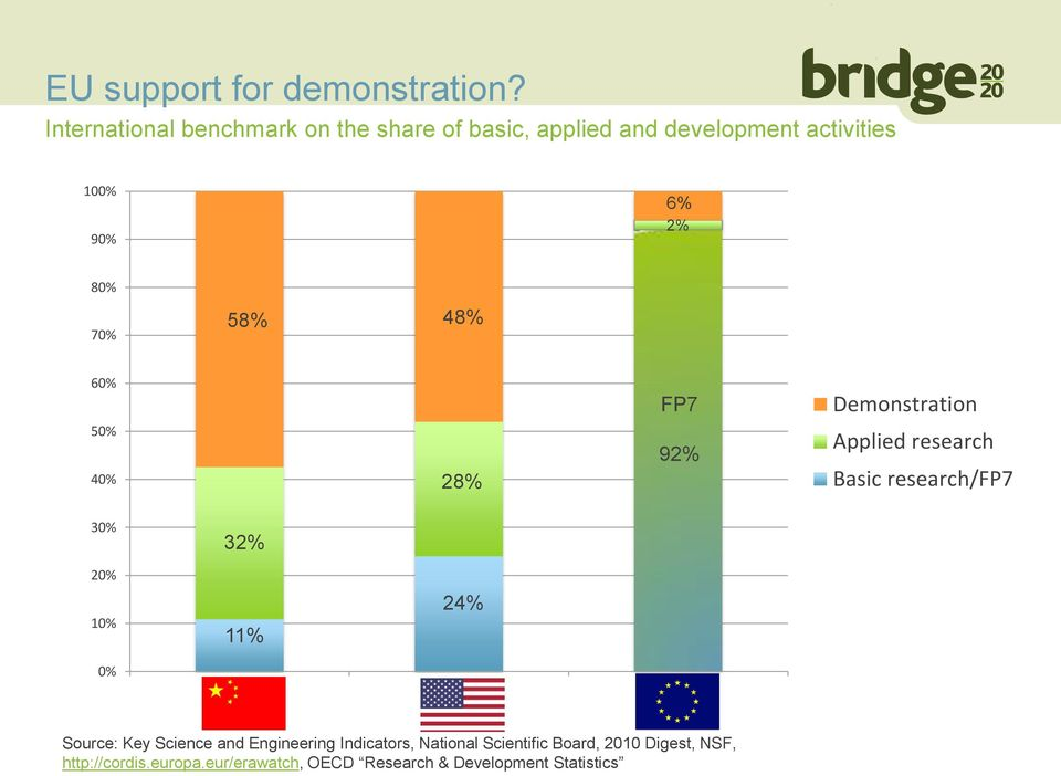58% 48% 60% FP7 Demonstration 50% 40% 28% 92% Applied research Basic research/fp7 30% 20% 10% 32% 11% 24%