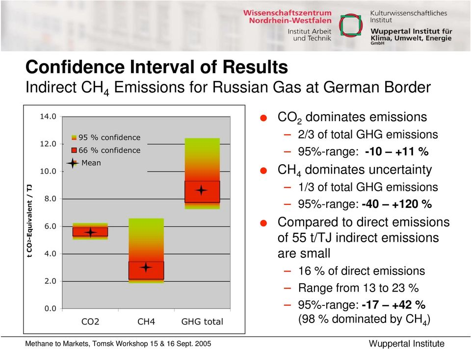 of total GHG emissions 95%-range: -40 +120 % Compared to direct emissions of 55 t/tj indirect