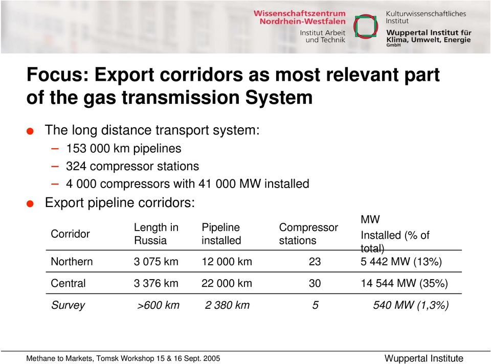 corridors: MW Length in Pipeline Compressor Corridor Russia installed stations Installed (% of total) Northern 3